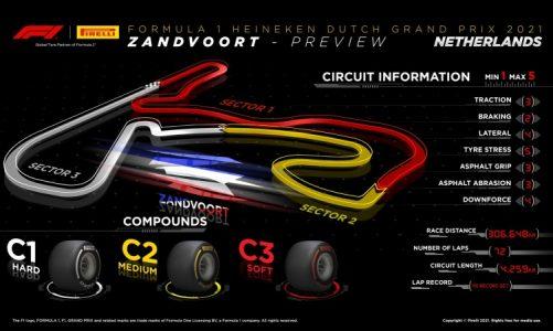 2021 Dutch Grand Prix – Tire Preview